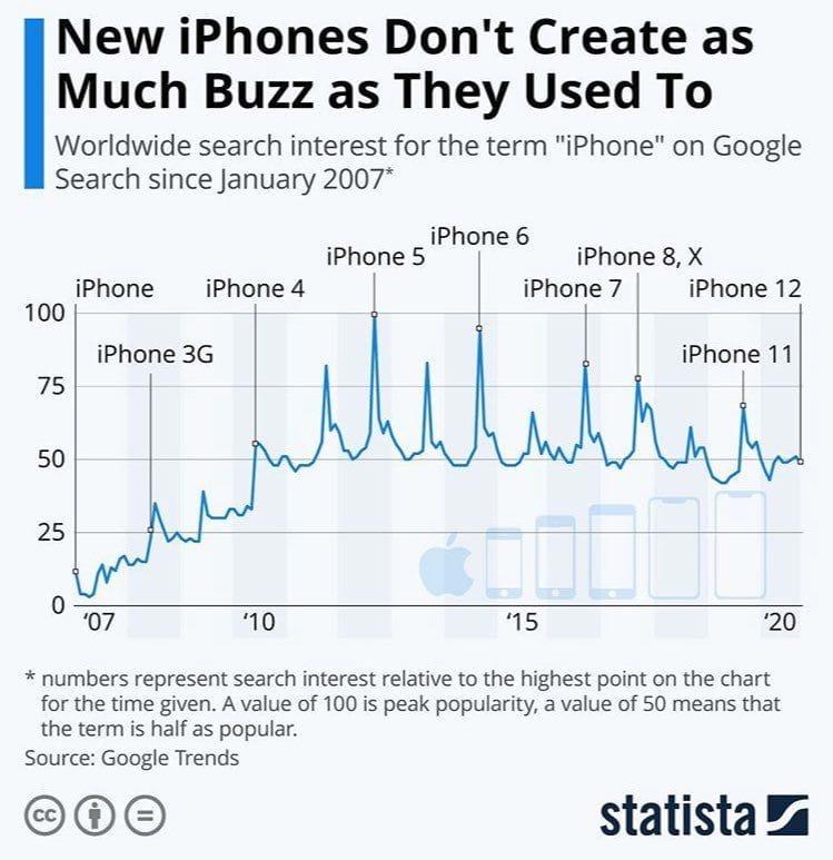 Интерес к презентациям Apple в соцсетях продолжает снижаться