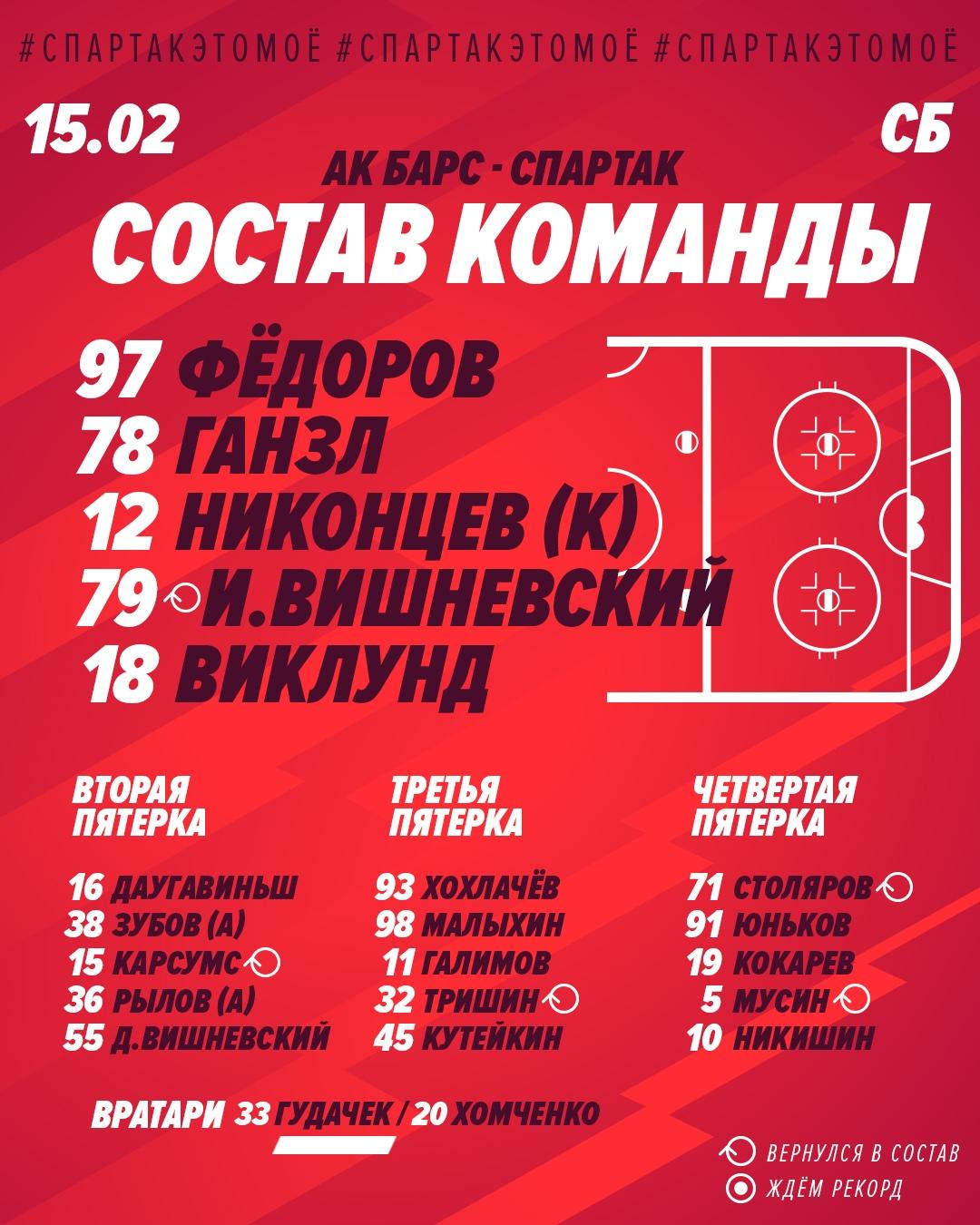 Состав «Спартака» на матч с «Ак Барсом»