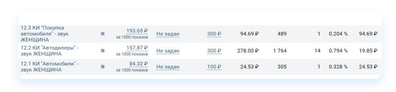 Кейс: Как продвигать автосервис ВКонтакте. Пошаговый алгоритм, изображение №53