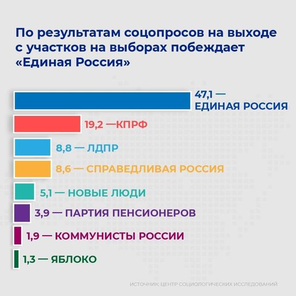 Уже больше трети жителей нашего региона проголосов...
