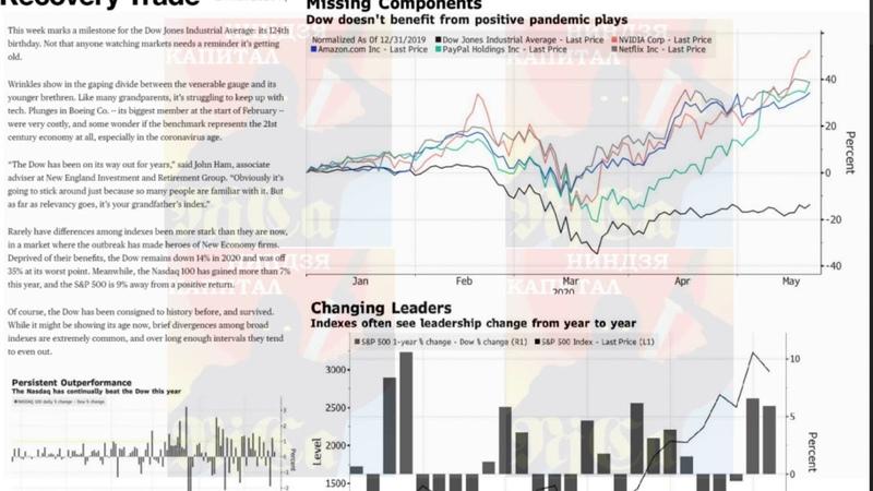 SP500 пикирует Пандемия вторая волна Нефть Китай США разгорание конфликта Новости Экономика 25 05